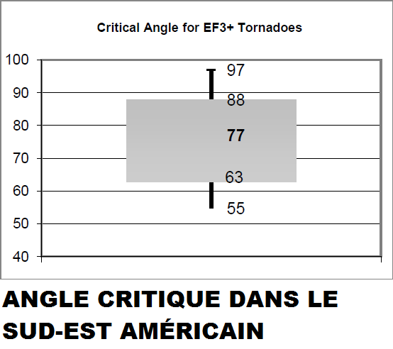 CRITICAL ANGLE SUDEST